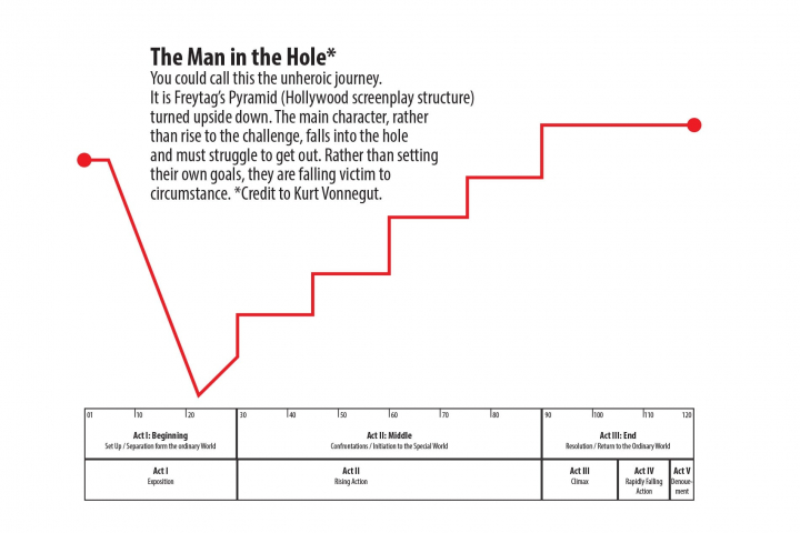 A graph of the plot of the man in the hole and 3-act play. It resembles an which resembles an upside down mountain or a valley.
